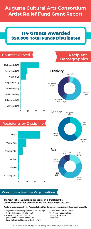 grant disbursement infographic